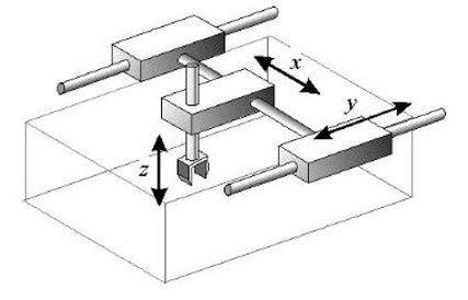 Kartezyen Robot Mekanizması