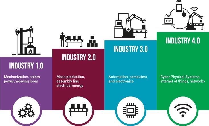 Endüstri Gelişimi