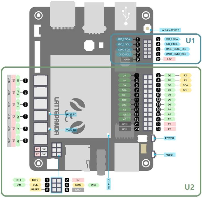 LattePanda Pin Bağlantıları