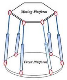 Paralel Robot Mekanizması