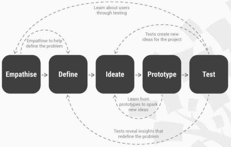 Tasarım Odaklı Düşünce