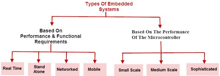 Gömülü Sistemler