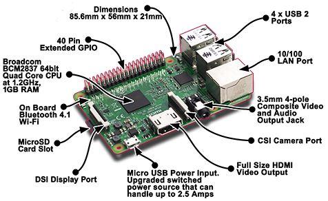 Raspberry Pi Özellikleri