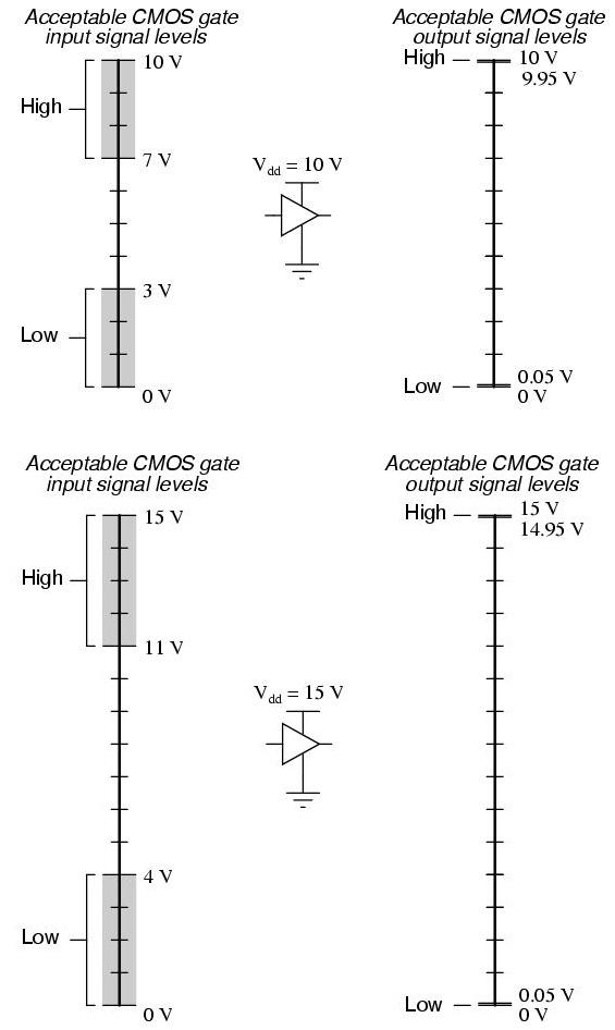 CMOS Sinyal Seviyesi
