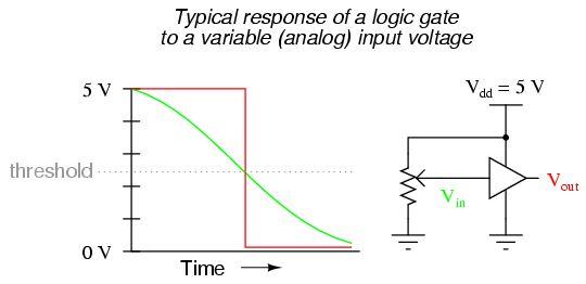 Logic Gate Voltage