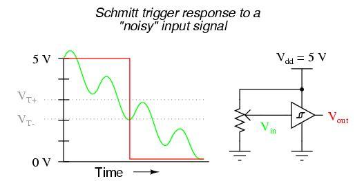 Schmitt Trigger Sinyali