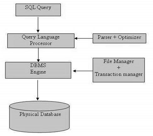 SQL Çalışması