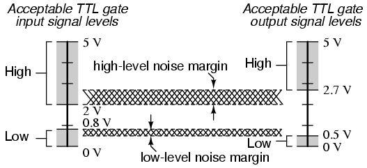 TTL Sinyal Seviyesi
