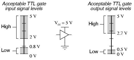 TTL Voltajı