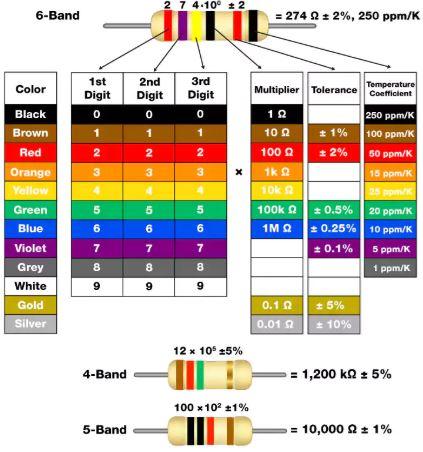 Direnç Renk Kodlaması