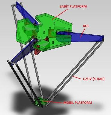 Paralel Robot Tasarımı