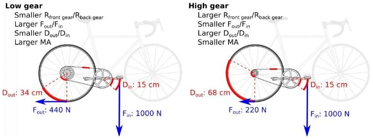 Bisiklet Vites Kuvvet Hesabı