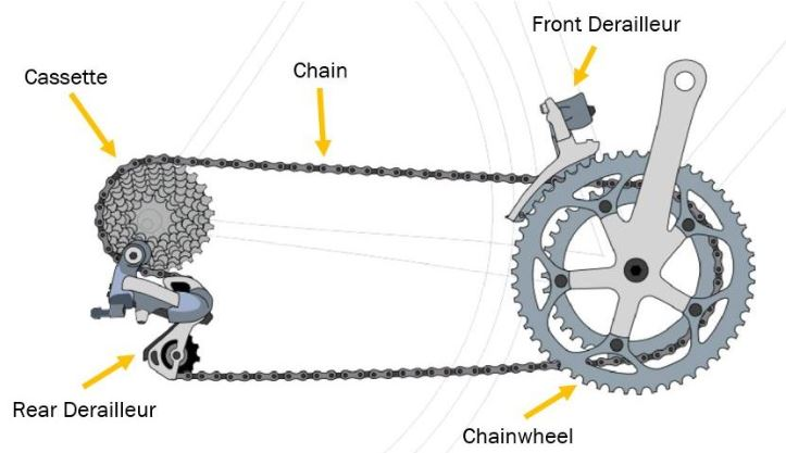 Bisiklet Vites Mekanizması