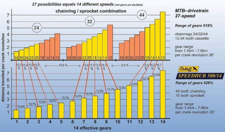 Bisiklet Vites Oranları