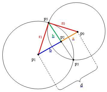 İki çemberin Kesişim Noktalarının Bulunması