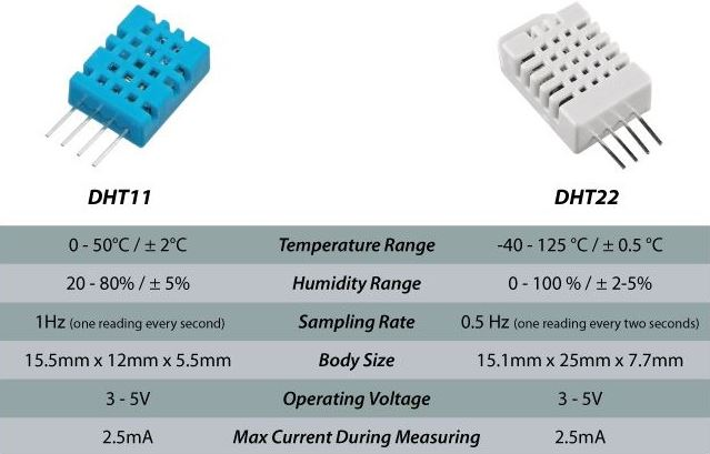 DHT11 ve DHT22 Sıcaklık Sensor Özellikleri