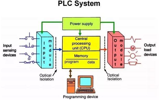PLC Nedir, PLC Sistemi