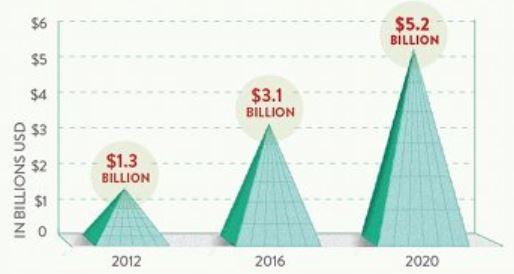 3D Yazıcı Global Market