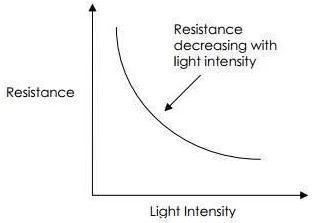 LDR ışık-direnç grafiği