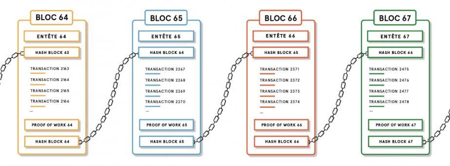 Blokzinciri Blok Yapısı