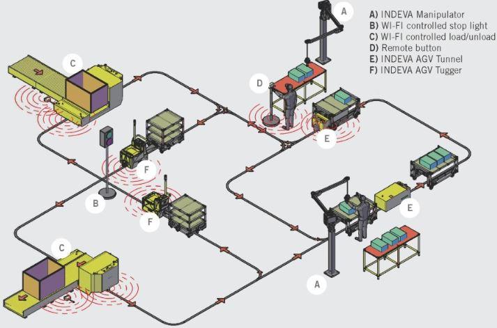AGV Kontrol