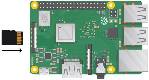 Raspberry Pi SD Card