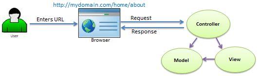 Request/Response in MVC Architecture