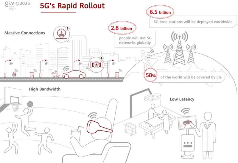 5G Hızlı Yayılımı
