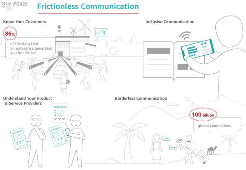 Kesintisiz İletişim