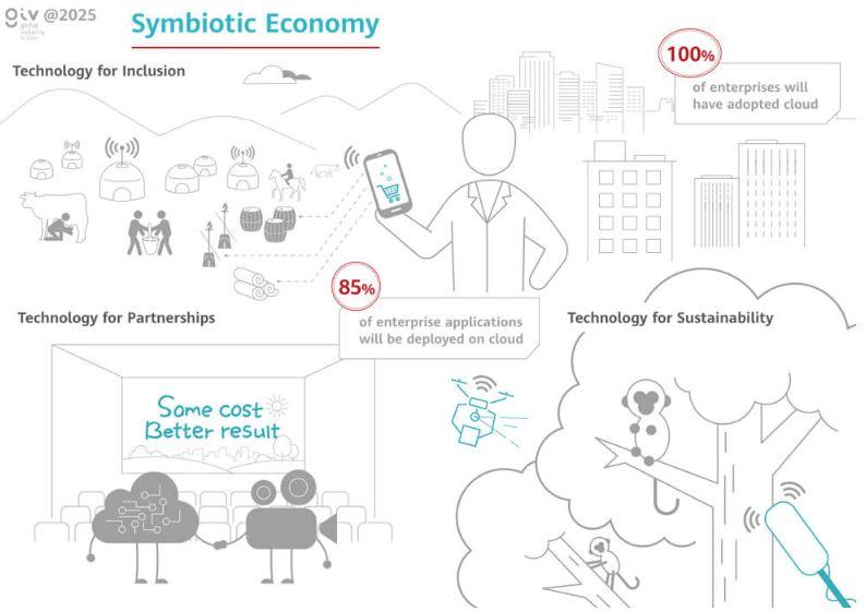 Simbiyotik Ekonomi