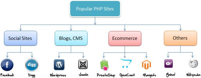 Popular PHP Sites