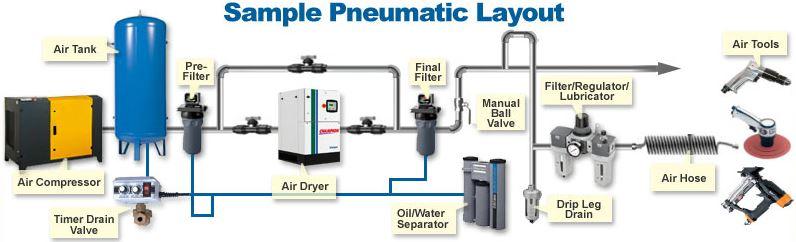 Basit bir pnömatik sistem