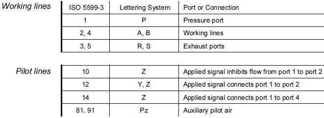 Valf Port Numaralandırma Sistemi