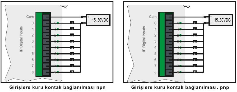 GMT PLC Giriş Bağlantıları