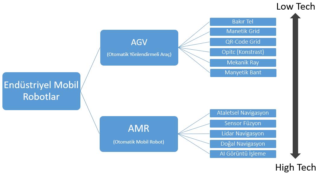 AGV ve AMR Teknolojisi